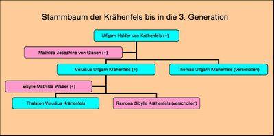Krähenfels-Stammbaum.jpg