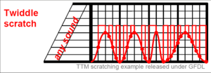 Twiddle scratch example