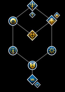 Knight-Enchanter Skill Set