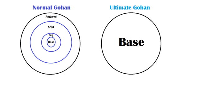 File:Ultimate Gohan Explanation.png