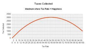 DoA Taxes