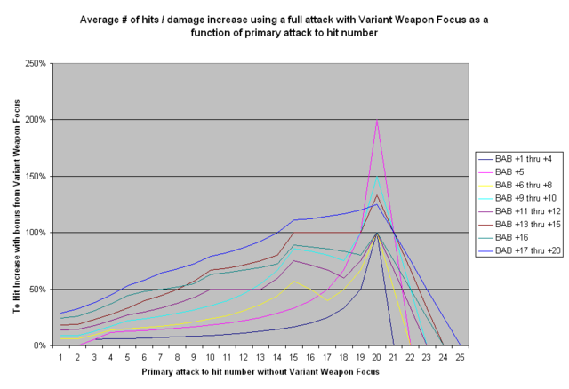 File:Variant Weapon Focus - Full Attack Increase.PNG