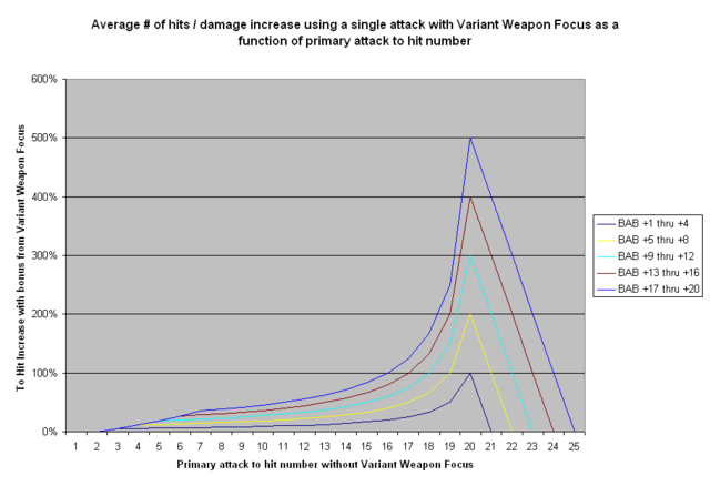 File:Variant Weapon Focus - Single Attack Increase.PNG