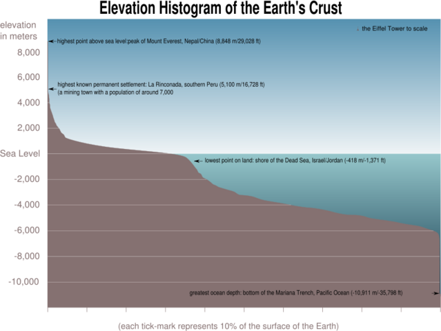 File:Earth elevation histogram.png