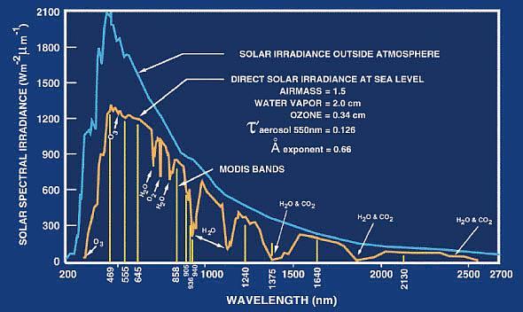 File:MODIS ATM solar irradiance.jpg
