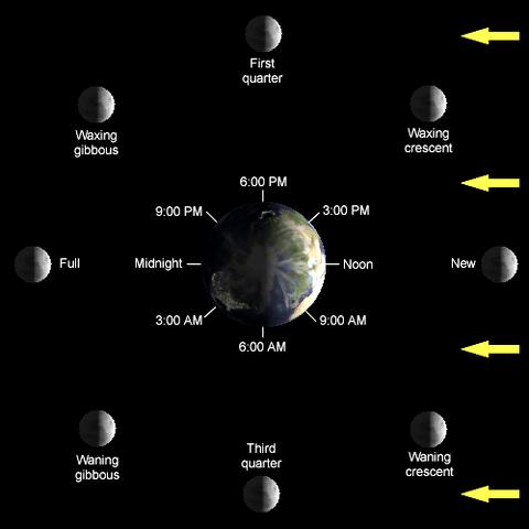 File:Lunar-Phase-Diagram.png