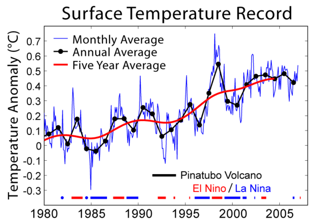File:Short Instrumental Temperature Record.png