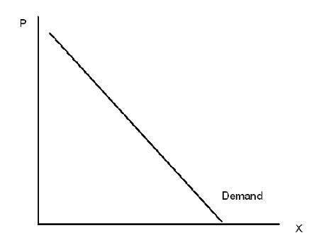 Linear Demand