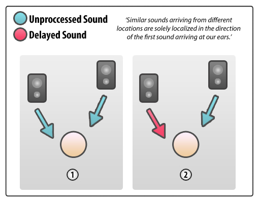 sources of precedent phenomena An overview of the major phenomena of the localization of sound sources by normal-hearing, hearing-impaired, and aided listeners michael a akeroyd 1 1 mrc/cso institute of hearing research—scottish section, glasgow royal infirmary, glasgow, uk.