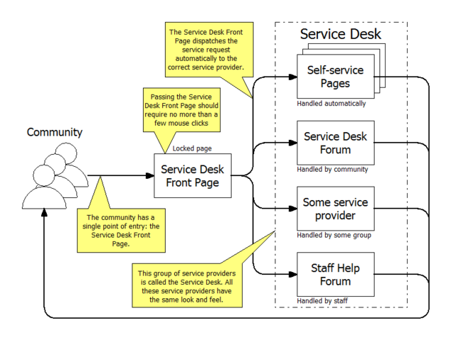 File:Service Desk v2.png