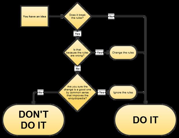 File:Diagram of IGNORE.png