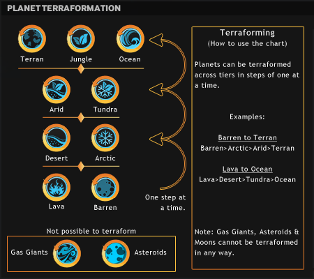 File:Endless Terraforming Chart.png