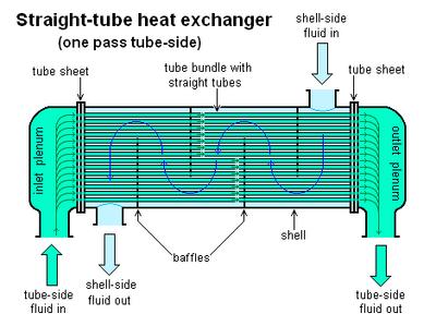 Straight-tube heat exchanger 1-pass
