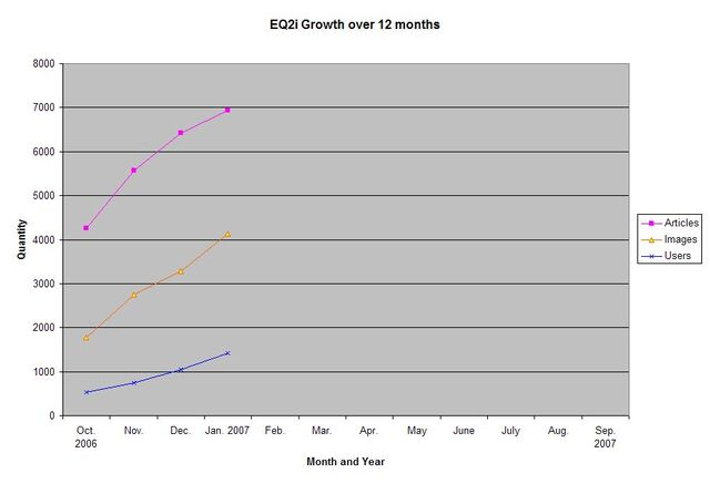 File:EQ2i Growth October 2006-January 2007.jpg