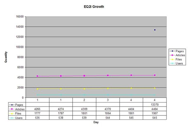 File:EQ2i Growth Chart 20061106b.jpg