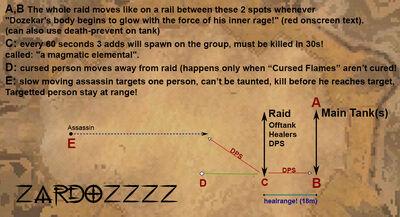 Dozekar raid strategy zardoz