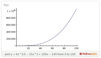 Archivo:Grafico-exp crec parab 1.png