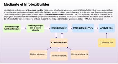 The InfoboxBuilder way (ES).png