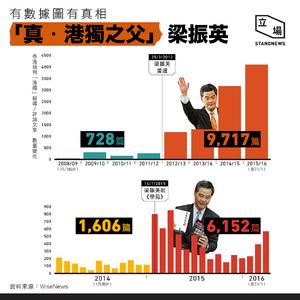 HK Independence Wiser