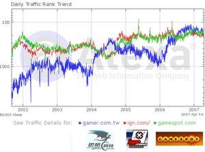 2007-04-16 traffic compare.jpg