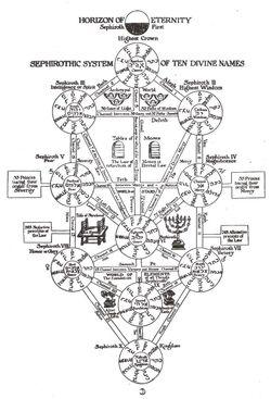 Tree of Life Kabbalah by LinkGamecube23