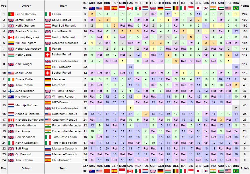 BRA Drivers Championship