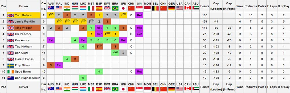 F2S2R12V2Drivers Championship