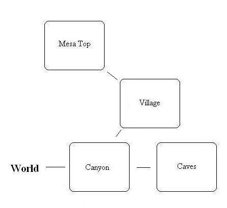 VB DD07 map Mesa Verde flowchart