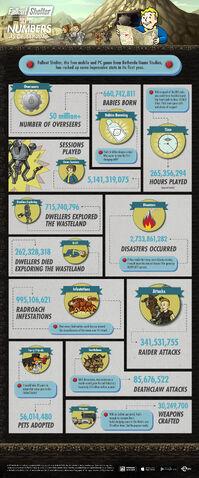 File:FalloutShelter Infographic.jpg