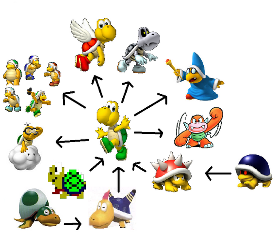 File:Koopa troopa evolution.png