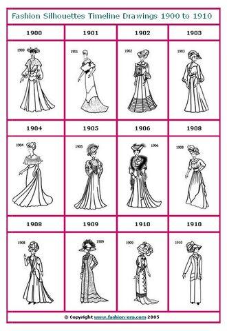 File:1900to1910 drawings timeline.jpeg