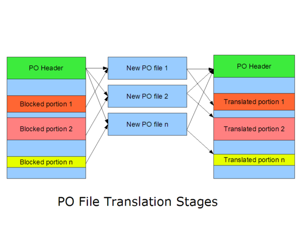 Po-file-steps