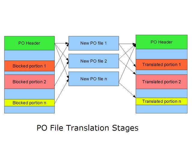 File:Po-file-steps.png