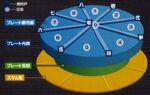 Midgar Diagram