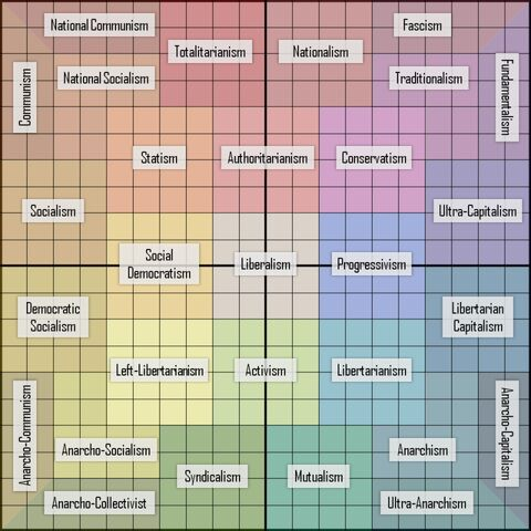File:Political compass.jpeg
