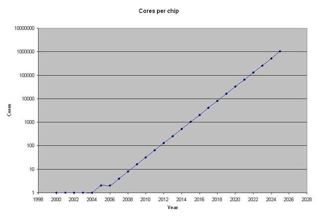 File:Cores per chip.JPG