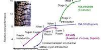 Futurology: S-Curve