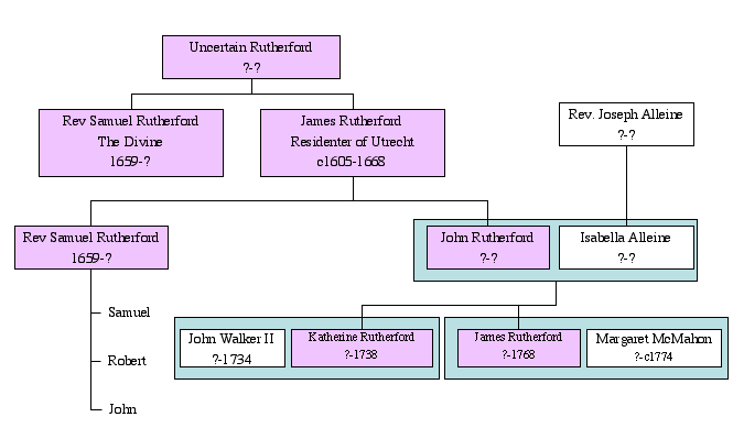 James Rutherford (1605-1668) Relations