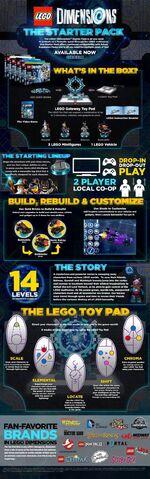 File:Lego Dimensions Info Starter Pack FAQ Promo 10-1-2015.jpg