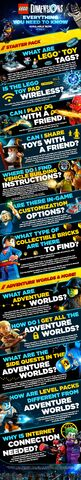 File:Lego Dimensions Info FAQ Promo 10-28-2015.jpg
