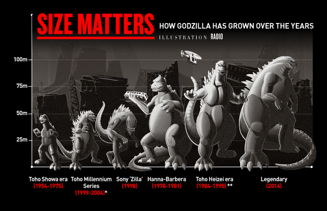 File:SIZE MATTERS - HOW GODZILLA HAS GROWN OVER THE YEARS -Plus Zilla Name Change Evidence-.png