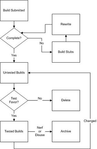 File:Build-Flow-proposed-sarah.jpg