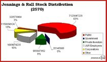 J&R Stock Distribution