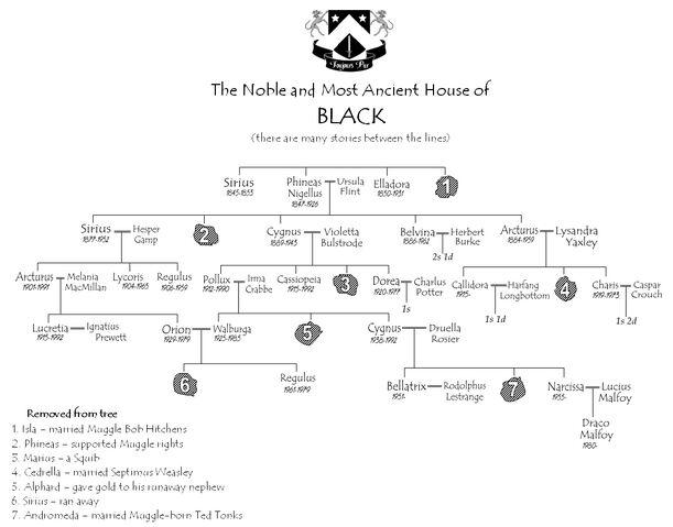 File:Black family tree.jpg