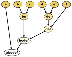 Hierarchical clustering diagram