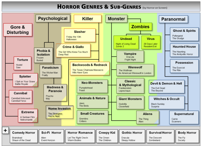 Horror Genres 3