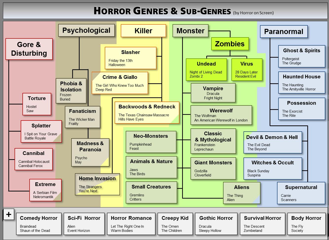 Horrorfilm Genre