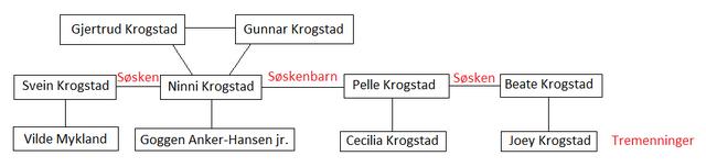 Fil:Familien krogstad.png