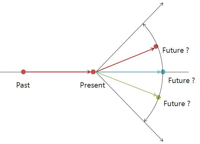 future prediction essay