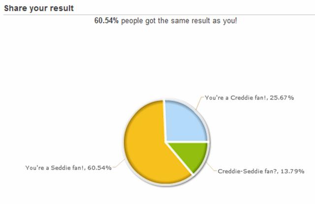 File:Seddie more popular than creddie.png